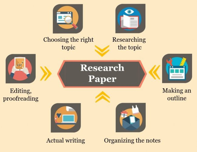 Essay On Health Care Writing Research Papers The Kite Runner Essay Thesis also Compare And Contrast Essay High School Vs College Writing Research Papers  The Oscillation Band Reflection Paper Example Essays