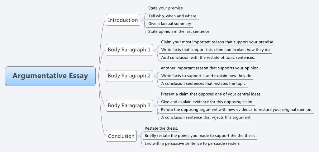 custom persuasive essay ghostwriting sites online